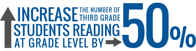 Increase the number of third grade students readying at grade level by 50%25