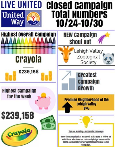 United Way Campaign Highlights